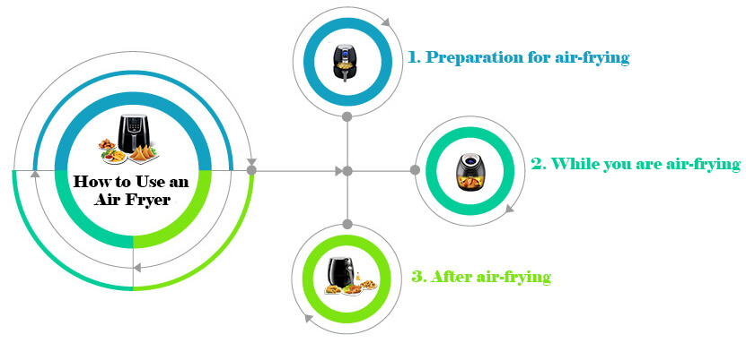 Air Fryer Use In Three Steps